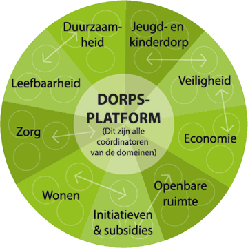 dorpsplatform prinsenbeek over dpp pizza 360x360 2018
